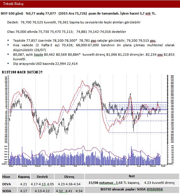 Bist100 Teknik Analizi-ICBC Yatırım-30 Eylül