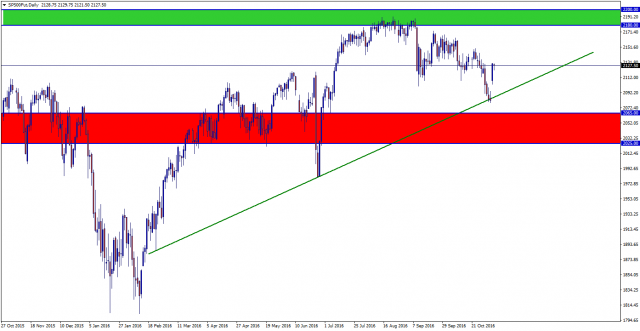 sp500futdaily
